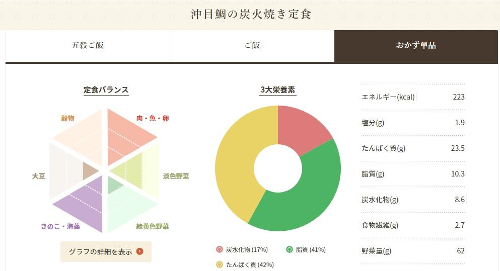 沖目鯛の炭火焼き定食の糖質量5.9g